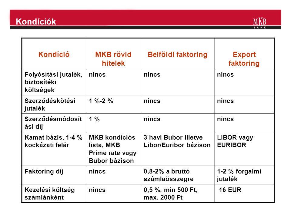 Kondíciók KondícióMKB rövid hitelek Belföldi faktoringExport faktoring Folyósítási jutalék, biztosítéki költségek nincs Szerződéskötési jutalék 1 %-2