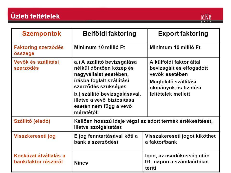 Üzleti feltételek SzempontokBelföldi faktoringExport faktoring Faktoring szerződés összege Minimum 10 millió Ft Vevők és szállítási szerződés a.) A sz
