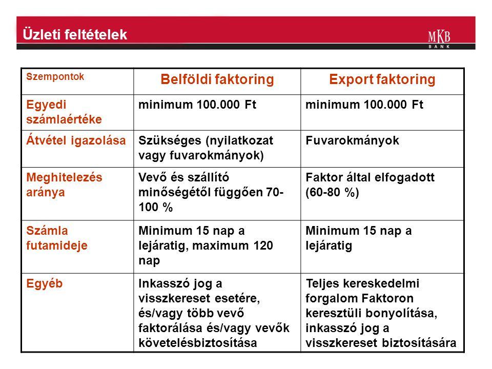 Üzleti feltételek Szempontok Belföldi faktoringExport faktoring Egyedi számlaértéke minimum 100.000 Ft Átvétel igazolásaSzükséges (nyilatkozat vagy fu