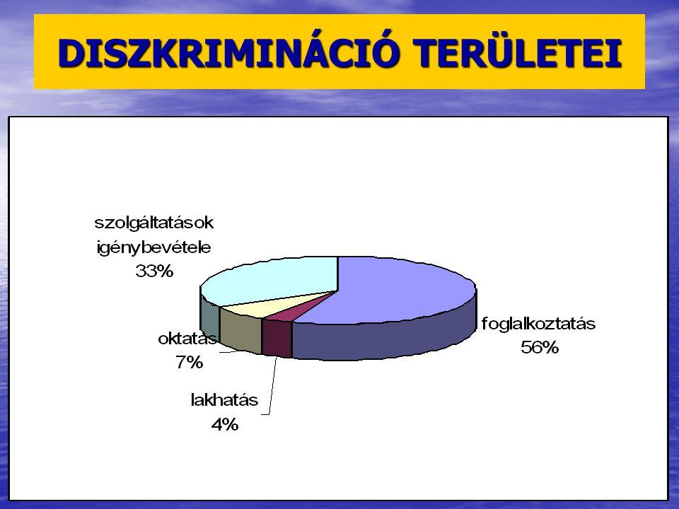 DISZKRIMINÁCIÓ TERÜLETEI