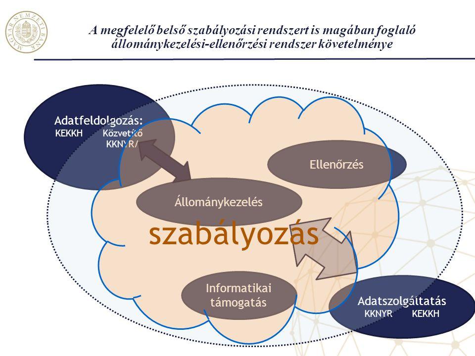 A megfelelő belső szabályozási rendszert is magában foglaló állománykezelési-ellenőrzési rendszer követelménye Állománykezelés Ellenőrzés Adatszolgáltatás KKNYRKEKKH Informatikai támogatás Adatfeldolgozás: KEKKHKözvetítő KKNYR/ szabályozás