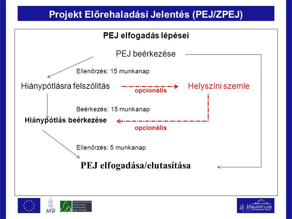 Projekt Előrehaladási Jelentés (PEJ/ZPEJ) PEJ elfogadás lépései Ellenőrzés: 15 munkanap opcionális Beérkezés: 15 munkanap opcionális Ellenőrzés: 5 mun