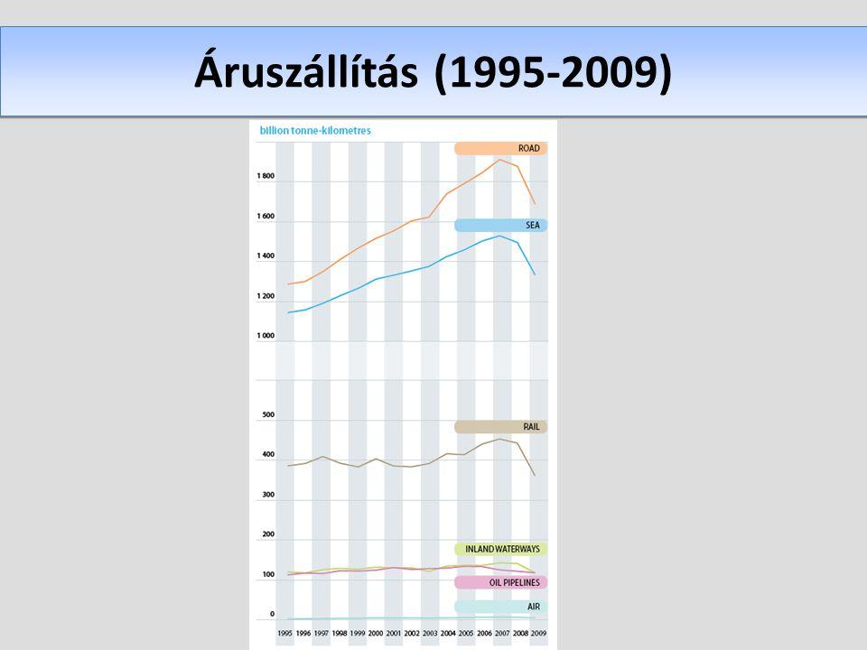 Áruszállítás (1995-2009)