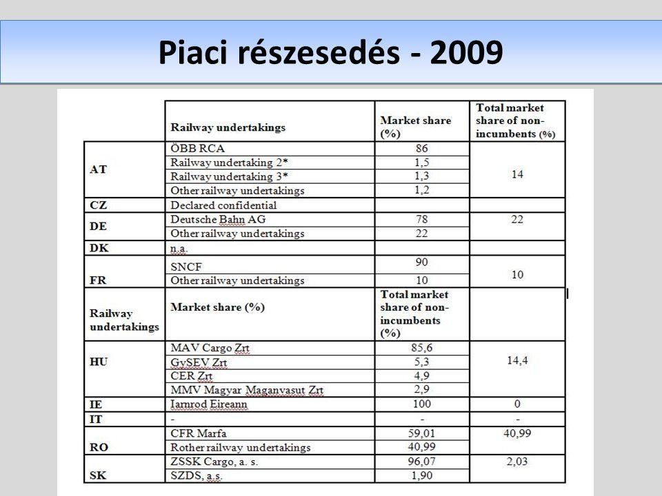 Piaci részesedés - 2009
