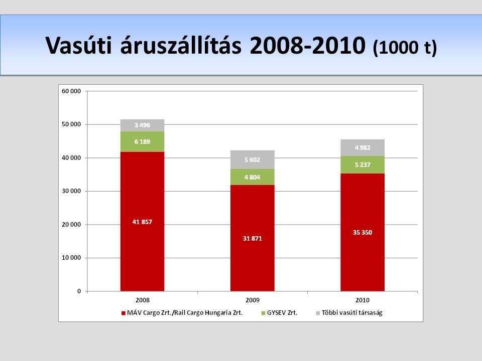 Vasúti áruszállítás 2008-2010 (1000 t)