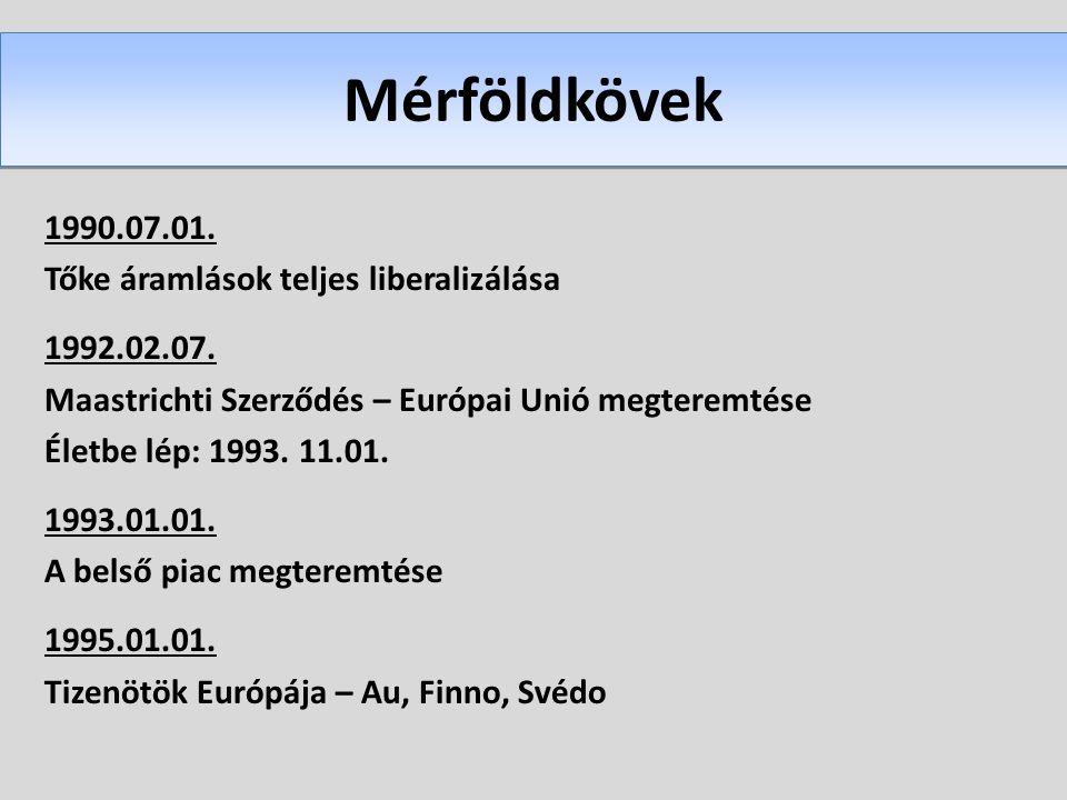 Mérföldkövek 1990.07.01. Tőke áramlások teljes liberalizálása 1992.02.07. Maastrichti Szerződés – Európai Unió megteremtése Életbe lép: 1993. 11.01. 1
