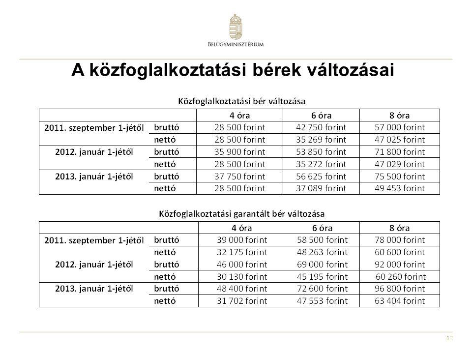 12 A közfoglalkoztatási bérek változásai