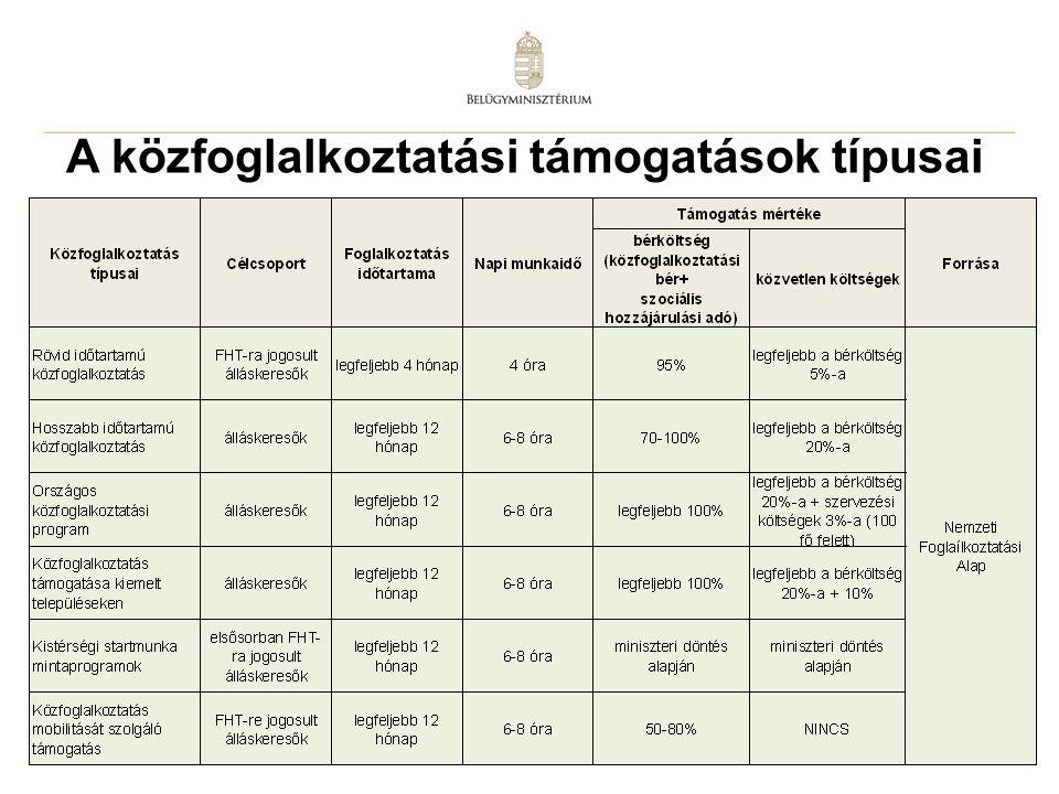 14 A közfoglalkoztatási támogatások típusai