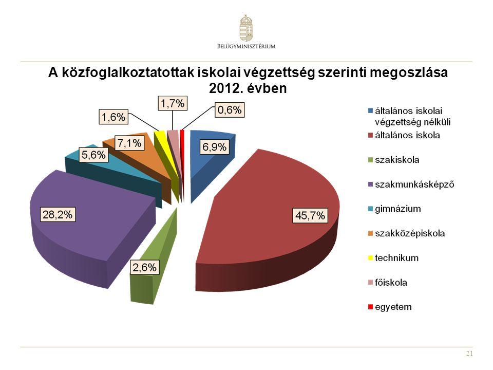 21 A közfoglalkoztatottak iskolai végzettség szerinti megoszlása 2012. évben