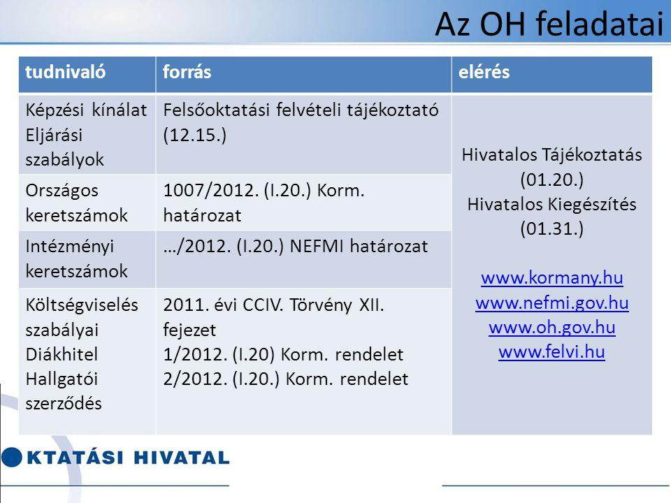 Az OH feladatai tudnivalóforráselérés Képzési kínálat Eljárási szabályok Felsőoktatási felvételi tájékoztató (12.15.) Hivatalos Tájékoztatás (01.20.) Hivatalos Kiegészítés (01.31.) www.kormany.hu www.nefmi.gov.hu www.oh.gov.hu www.felvi.hu Országos keretszámok 1007/2012.