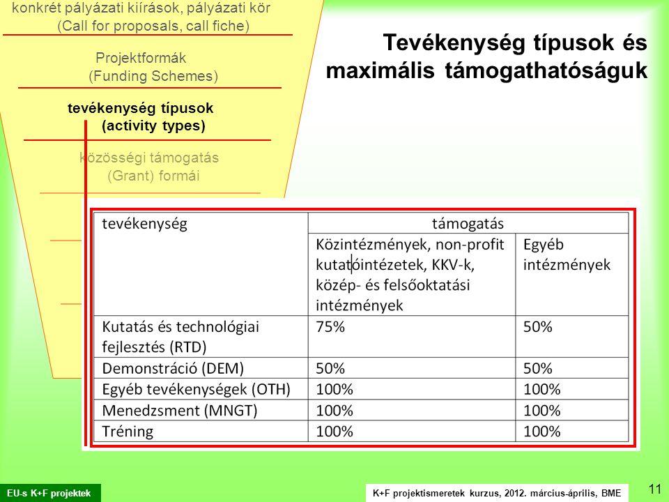 K+F projektismeretek kurzus, 2012. március-április, BME EU-s K+F projektek 11.