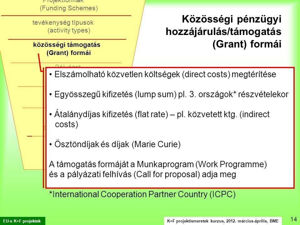 K+F projektismeretek kurzus, 2012. március-április, BME EU-s K+F projektek 14.