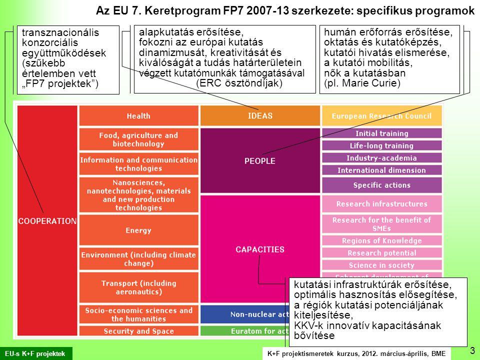 K+F projektismeretek kurzus, 2012. március-április, BME EU-s K+F projektek 3 Az EU 7.