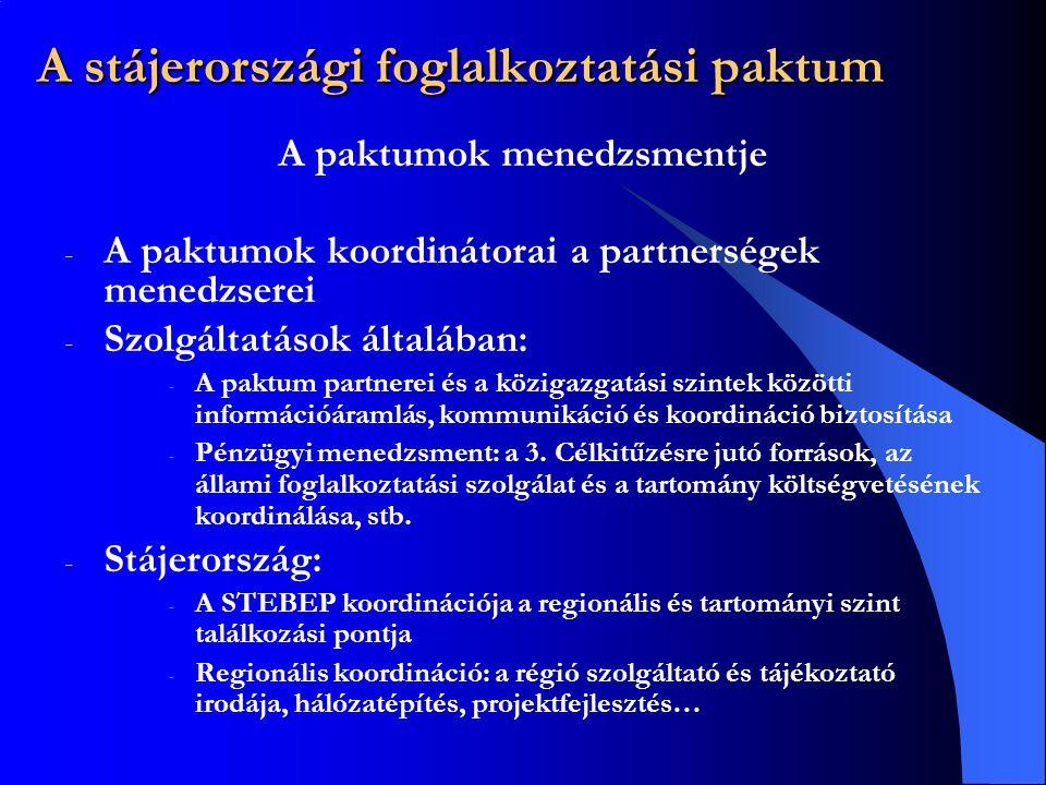 A stájerországi foglalkoztatási paktum A paktumok menedzsmentje - A paktumok koordinátorai a partnerségek menedzserei - Szolgáltatások általában: - A