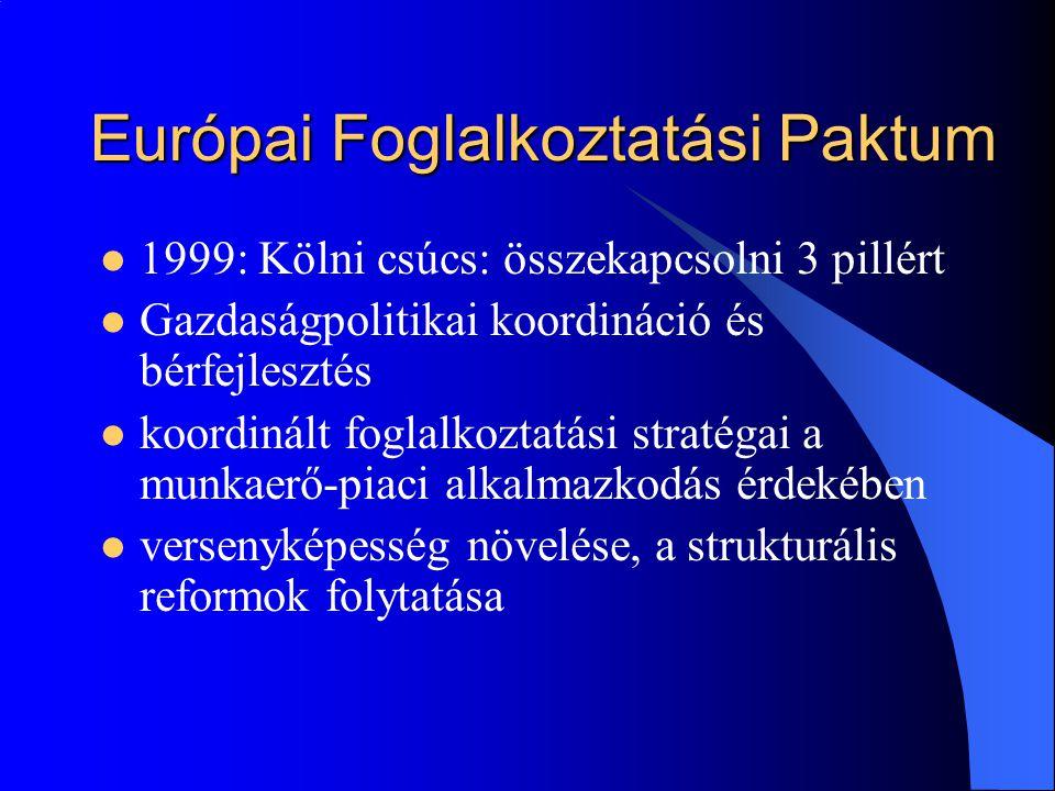 Európai Foglalkoztatási Paktum  1999: Kölni csúcs: összekapcsolni 3 pillért  Gazdaságpolitikai koordináció és bérfejlesztés  koordinált foglalkozta