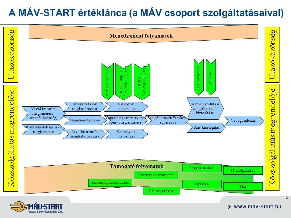 3 A MÁV-START értéklánca (a MÁV csoport szolgáltatásaival) Utazóközönség Közszolgáltatás megrendelője Utazóközönség Közszolgáltatás megrendelője Vevői igények megismerése (utazóközönség) Közszolgálati igények megismerése Szolgáltatások meghatározása Menetrendtervezés Javaslat a tarifa meghatározására Eszközök biztosítása Vontatási és menetvonal- igény megrendelése Személyzet biztosítása Személyszállítási szolgáltatások biztosítása Utas-kiszolgálás Szolgáltatás értékesítése jegyeladás Vevőgondozás Menedzsment folyamatok Támogató folyamatok IT szolgáltatás Ingatlanbérlet TEB Oktatás Pénzügy és számvitel Biztonsági szolgáltatás HR szolgáltatás Gördülő állomány karbantartása Vontatás Pályahasználat Gördülő állomány bérlet Előfűtés, világítás