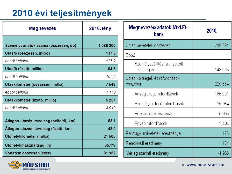 4 2010 évi teljesítmények Megnevezés2010.