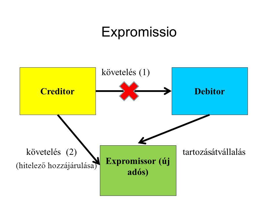 Expromissio követelés (1) követelés (2)tartozásátvállalás (hitelező hozzájárulása) CreditorDebitor Expromissor (új adós)