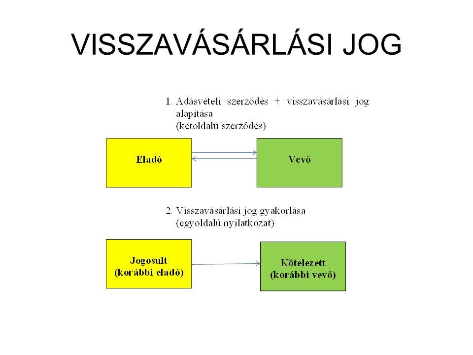 VISSZAVÁSÁRLÁSI JOG