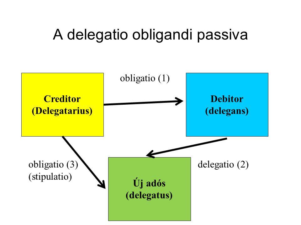 A delegatio obligandi passiva mint novatio obligatio (1) obligatio (3)delegatio (2) (stipulatio) Creditor (Delegatarius) Debitor (delegans) Új adós (delegatus)