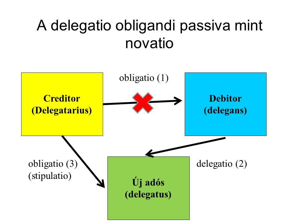 A delegatio obligandi passiva mint novatio obligatio (1) obligatio (3)delegatio (2) (stipulatio) Creditor (Delegatarius) Debitor (delegans) Új adós (d