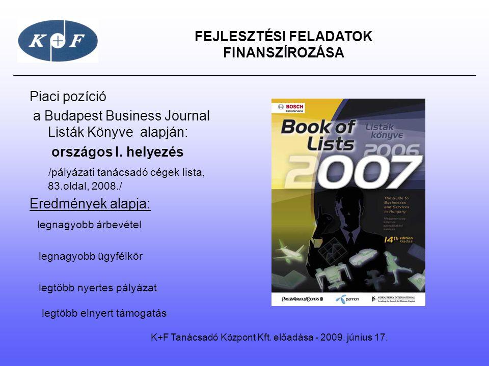 FEJLESZTÉSI FELADATOK FINANSZÍROZÁSA Piaci pozíció a Budapest Business Journal Listák Könyve alapján: országos I. helyezés /pályázati tanácsadó cégek