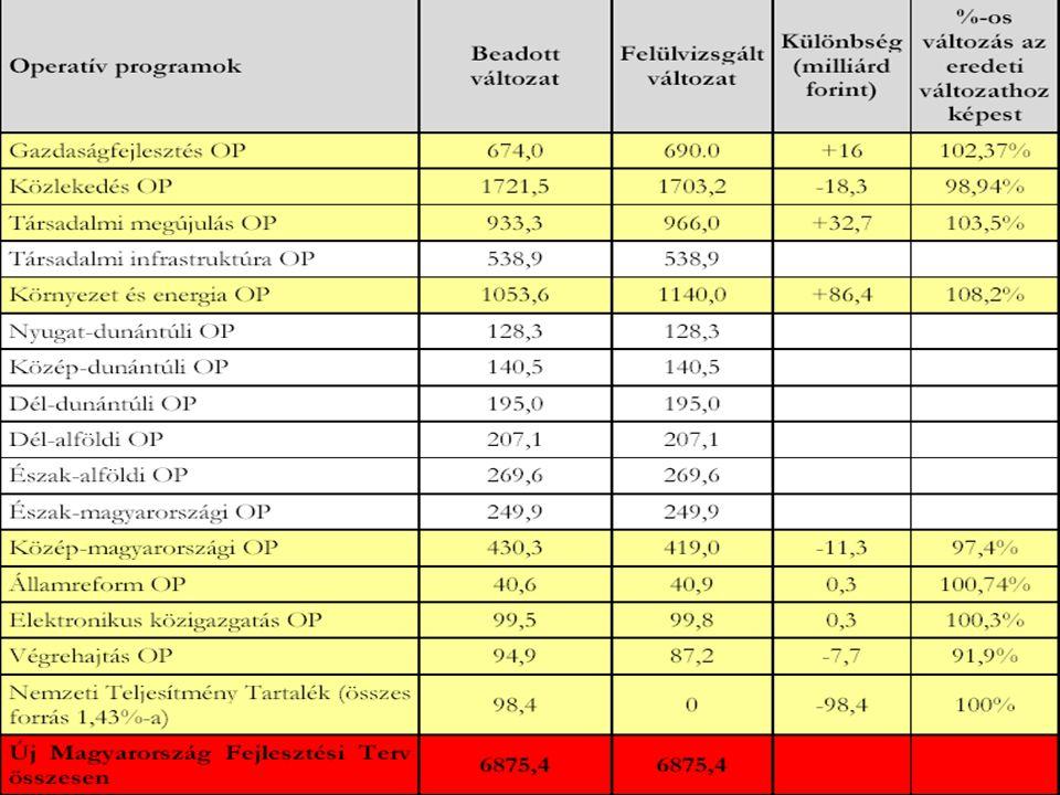 FEJLESZTÉSI FELADATOK FINANSZÍROZÁSA Uniós számláló •NFT 2004-2006 12 253 lezárt pályázat 687,9 Mrd Ft kifizetett támogatás •ÚMFT 2007-2013 27 832 beérkezett pályázat 2 538,0 Mrd Ft megítélt támogatás 2009.06.17–i állapot K+F Tanácsadó Központ Kft.