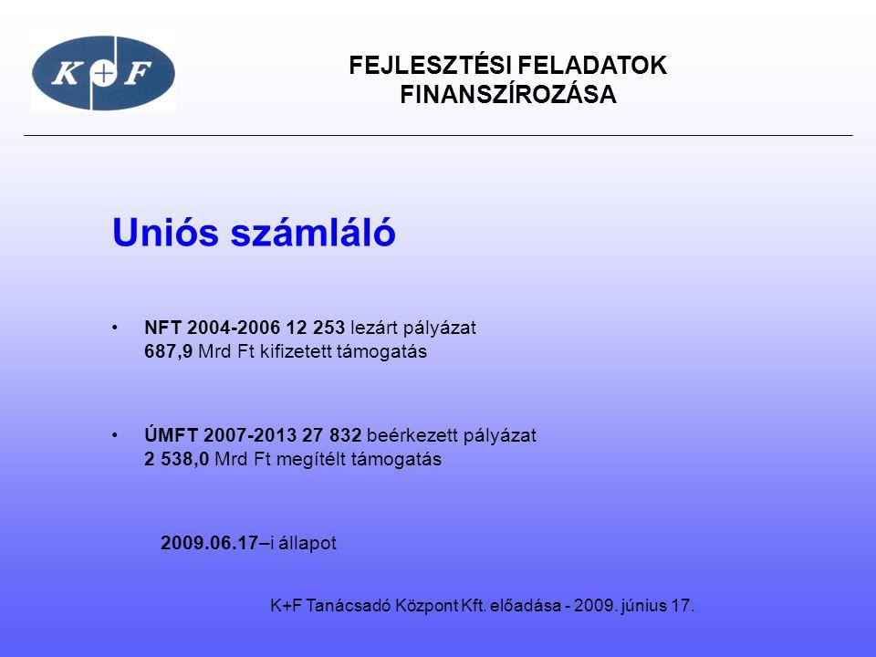 FEJLESZTÉSI FELADATOK FINANSZÍROZÁSA Uniós számláló •NFT 2004-2006 12 253 lezárt pályázat 687,9 Mrd Ft kifizetett támogatás •ÚMFT 2007-2013 27 832 beé