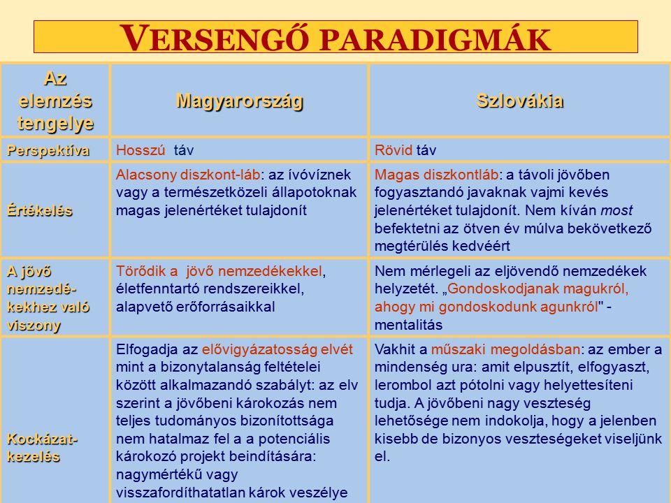 Nagy Boldizsár és Kozma Andrea előadása V ERSENGŐ PARADIGMÁK Az elemzés tengelye MagyarországSzlovákia PerspektívaHosszú távRövid táv Értékelés Alacsony diszkont-láb: az ívóvíznek vagy a természetközeli állapotoknak magas jelenértéket tulajdonít Magas diszkontláb: a távoli jövőben fogyasztandó javaknak vajmi kevés jelenértéket tulajdonít.