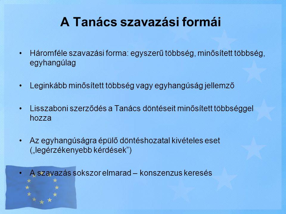 •Háromféle szavazási forma: egyszerű többség, minősített többség, egyhangúlag •Leginkább minősített többség vagy egyhangúság jellemző •Lisszaboni szer