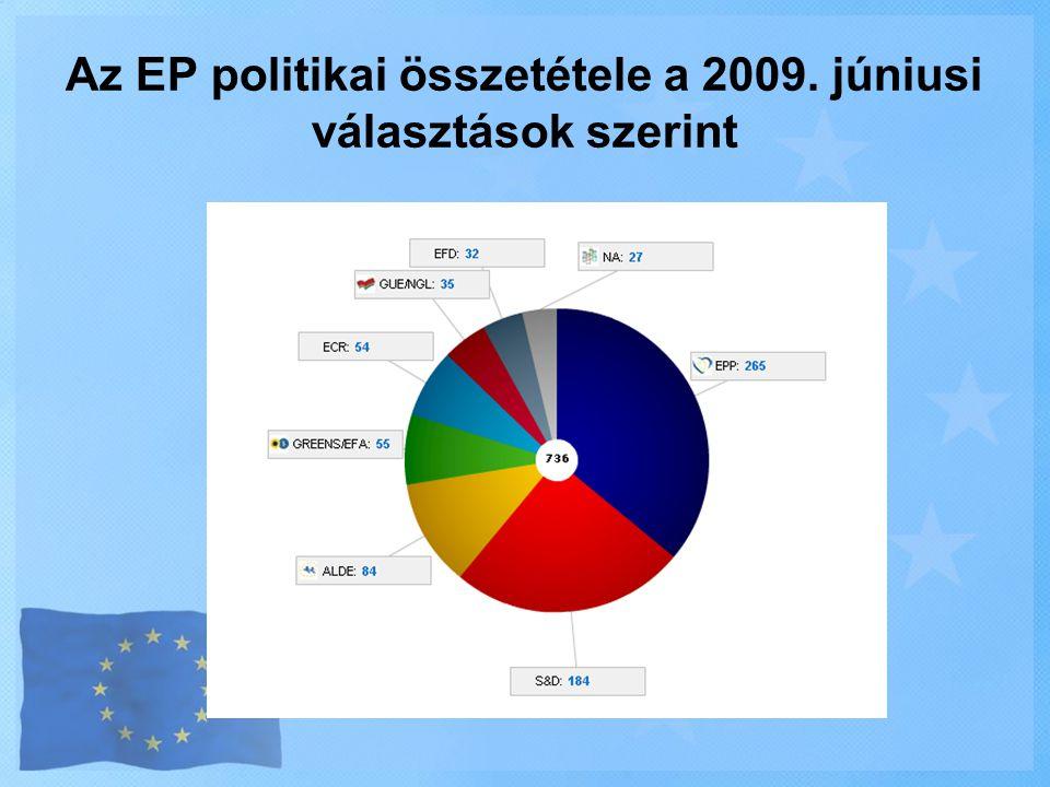 Az EP politikai összetétele a 2009. júniusi választások szerint