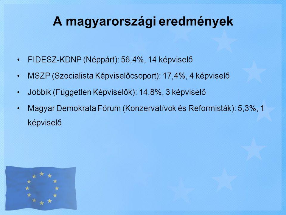 A magyarországi eredmények •FIDESZ-KDNP (Néppárt): 56,4%, 14 képviselő •MSZP (Szocialista Képviselőcsoport): 17,4%, 4 képviselő •Jobbik (Független Kép