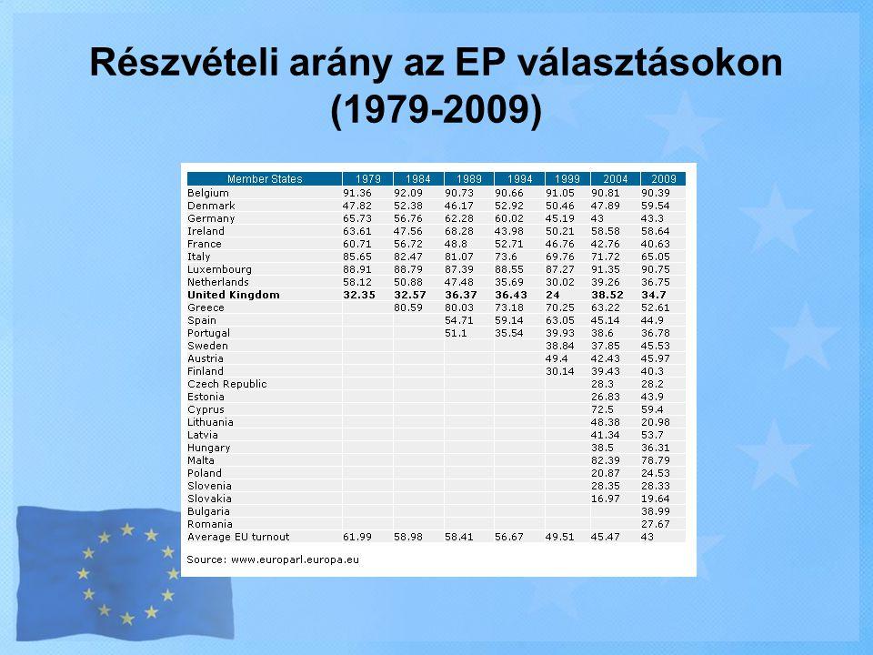 Részvételi arány az EP választásokon (1979-2009)