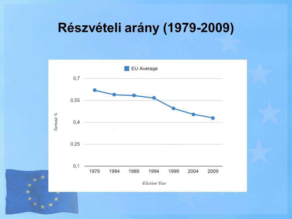 Részvételi arány (1979-2009)