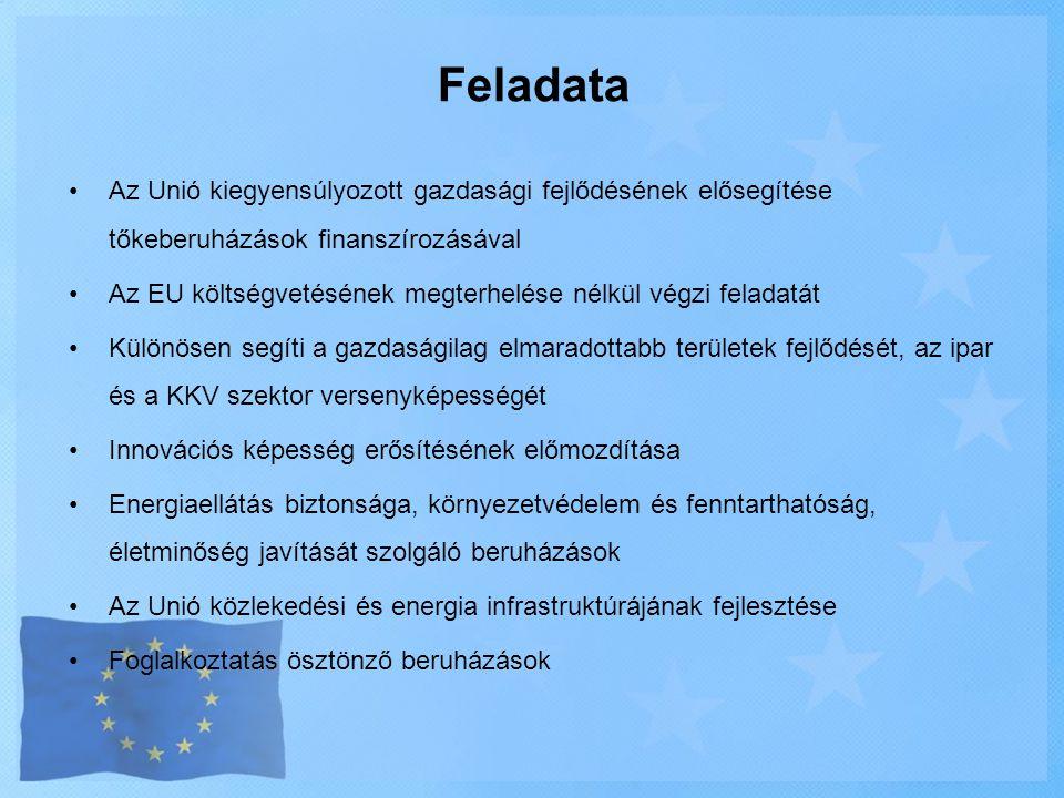 Feladata •Az Unió kiegyensúlyozott gazdasági fejlődésének elősegítése tőkeberuházások finanszírozásával •Az EU költségvetésének megterhelése nélkül vé