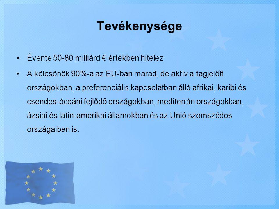 Tevékenysége •Évente 50-80 milliárd € értékben hitelez •A kölcsönök 90%-a az EU-ban marad, de aktív a tagjelölt országokban, a preferenciális kapcsola