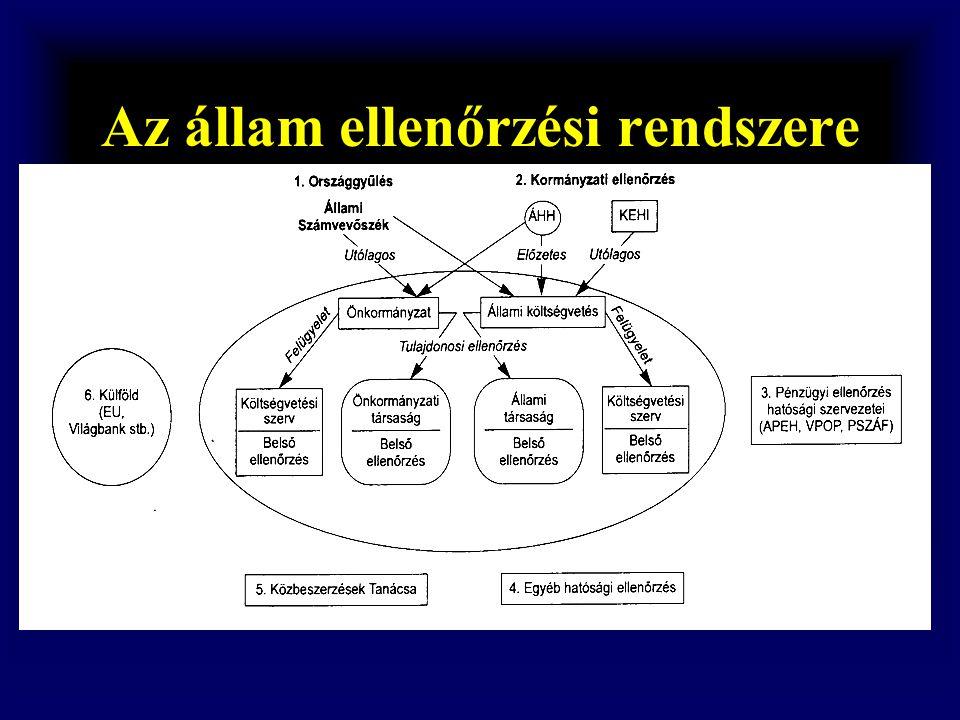 (Kiterjed az államháztartás valamennyi alrendszerére) 1.Az államháztartás külső ellenőrzése (pl.