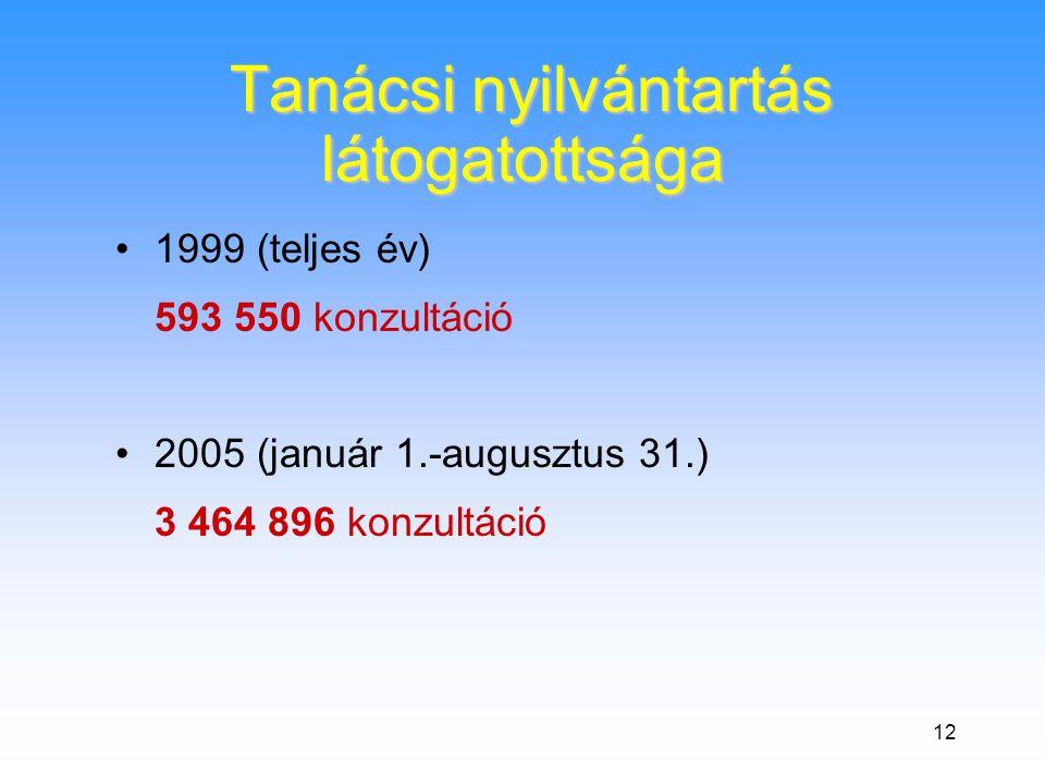12 Tanácsi nyilvántartás látogatottsága Tanácsi nyilvántartás látogatottsága •1999 (teljes év) 593 550 konzultáció •2005 (január 1.-augusztus 31.) 3 464 896 konzultáció