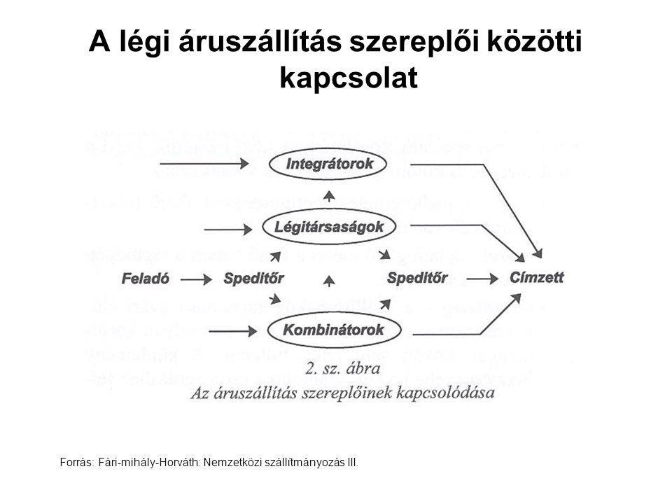 A légi áruszállítás szereplői közötti kapcsolat Forrás: Fári-mihály-Horváth: Nemzetközi szállítmányozás III.