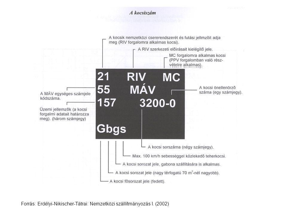Forrás: Erdélyi-Nikischer-Tátrai: Nemzetközi szállítmányozás I. (2002)