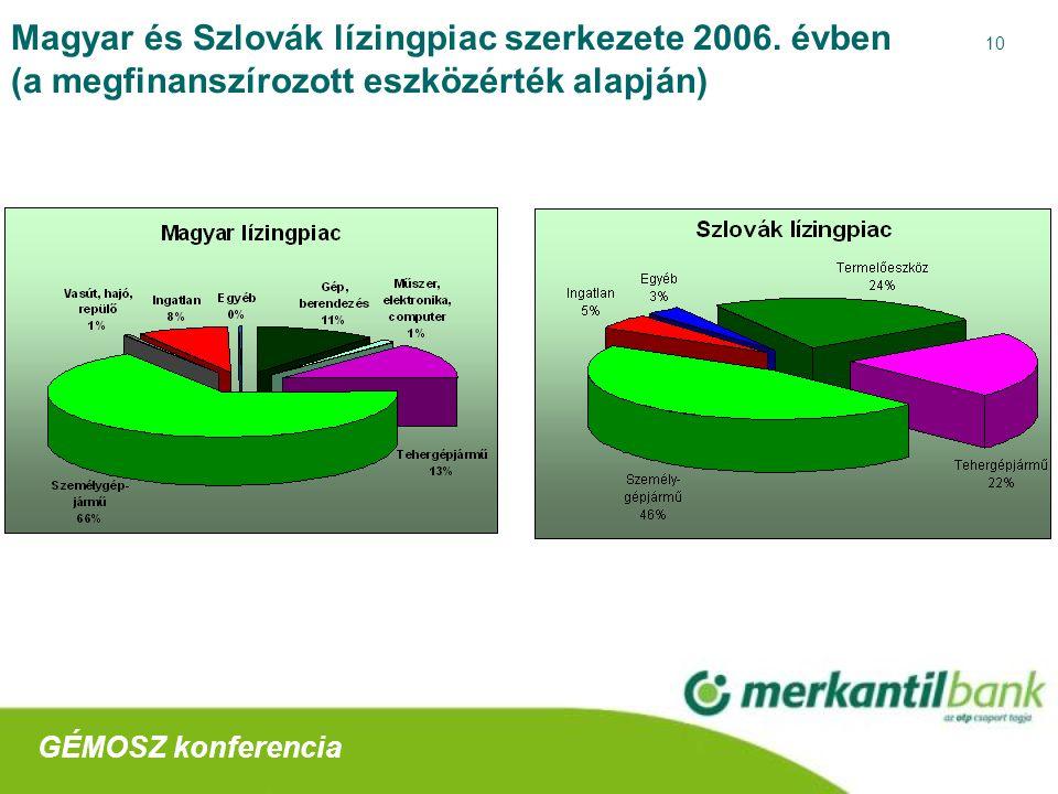 10 Magyar és Szlovák lízingpiac szerkezete 2006.