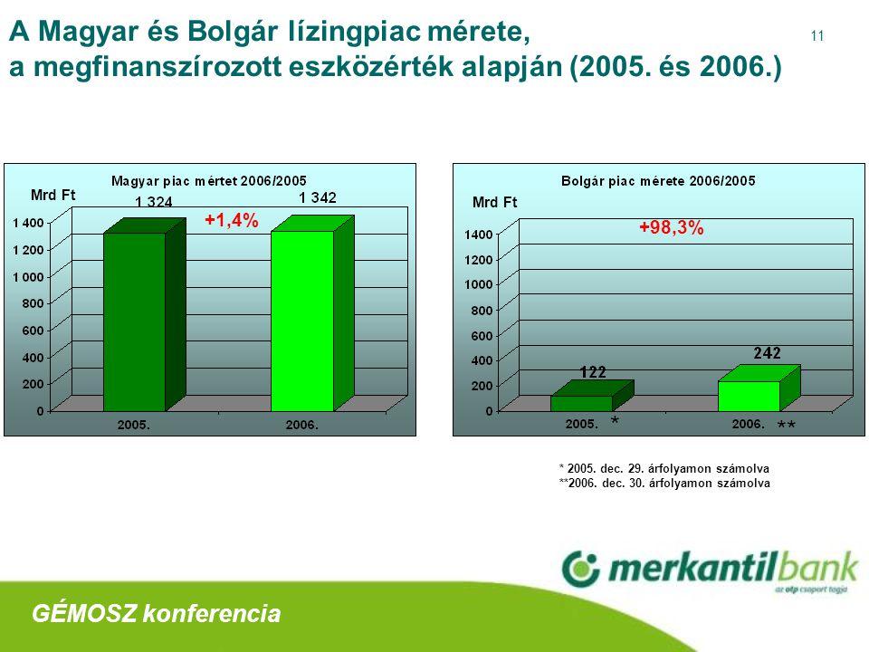 11 A Magyar és Bolgár lízingpiac mérete, a megfinanszírozott eszközérték alapján (2005.