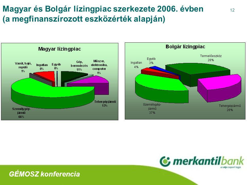 12 Magyar és Bolgár lízingpiac szerkezete 2006.