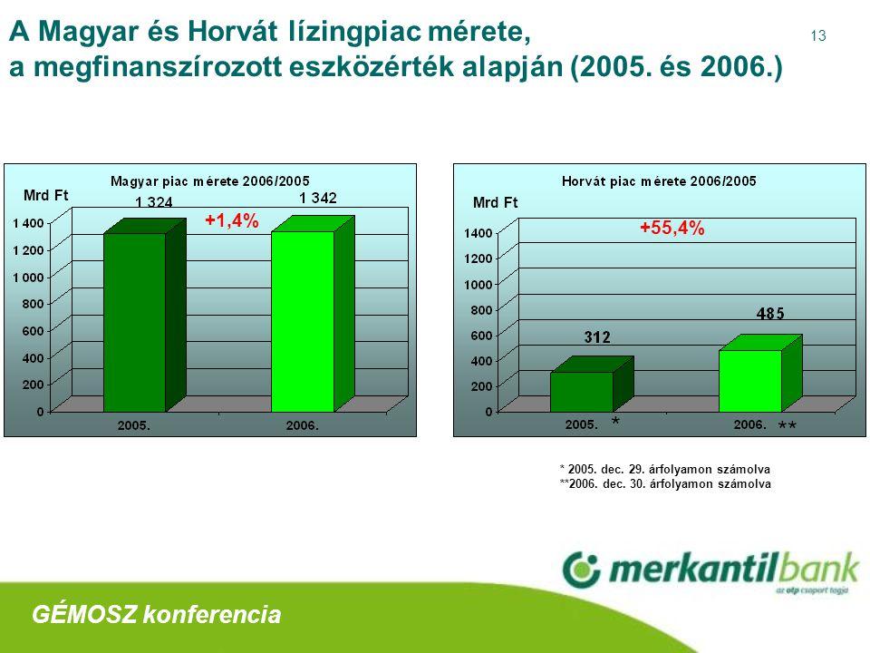 13 A Magyar és Horvát lízingpiac mérete, a megfinanszírozott eszközérték alapján (2005.