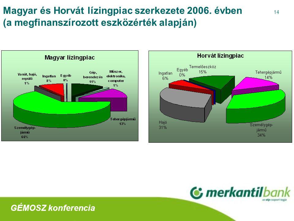14 Magyar és Horvát lízingpiac szerkezete 2006.
