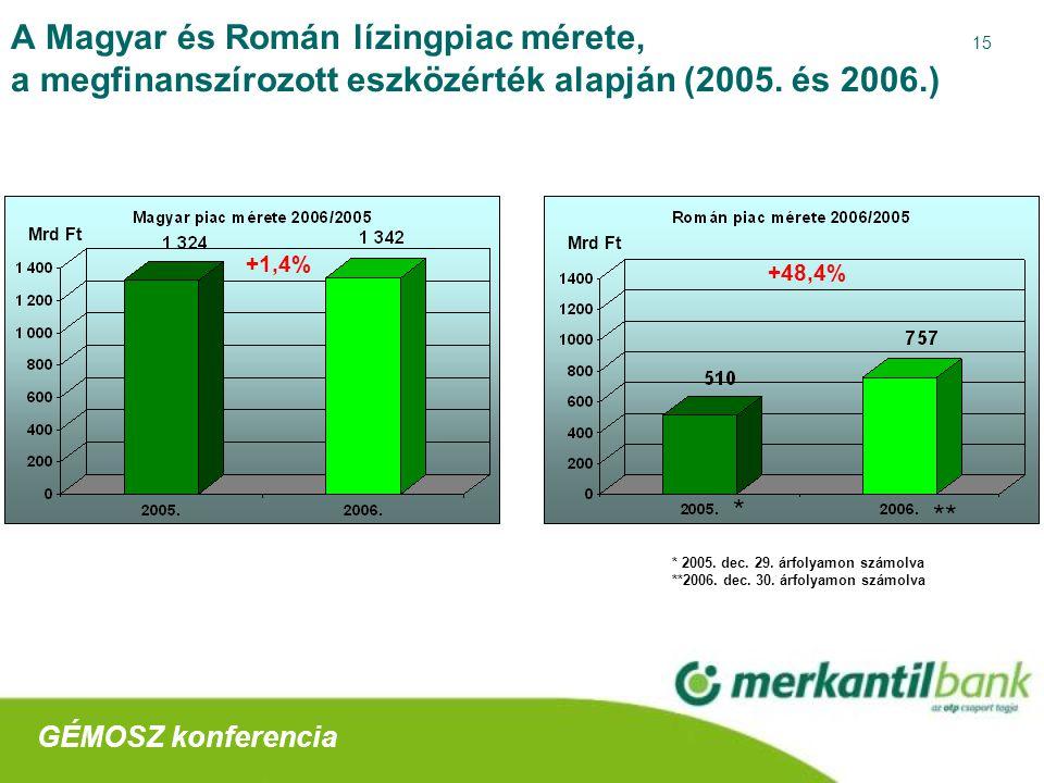 15 A Magyar és Román lízingpiac mérete, a megfinanszírozott eszközérték alapján (2005.