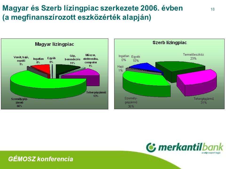 18 Magyar és Szerb lízingpiac szerkezete 2006.