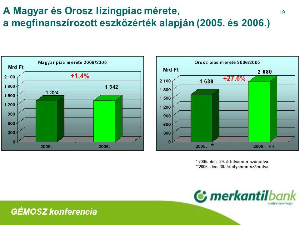 19 A Magyar és Orosz lízingpiac mérete, a megfinanszírozott eszközérték alapján (2005.