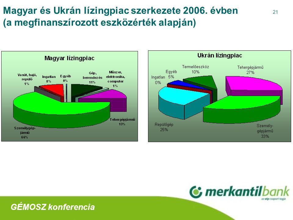 21 Magyar és Ukrán lízingpiac szerkezete 2006.