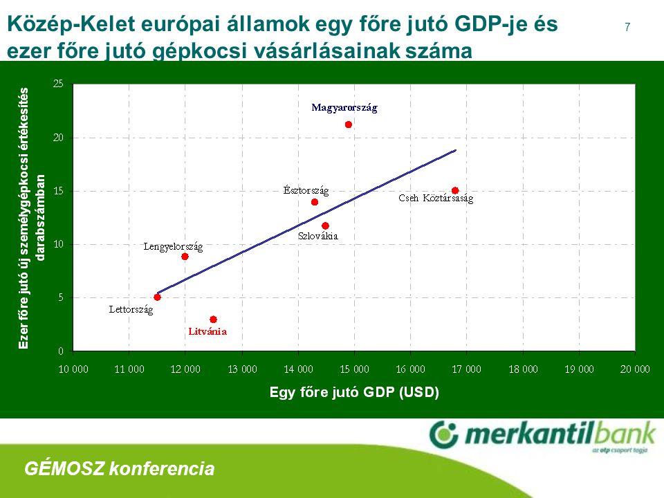 7 Közép-Kelet európai államok egy főre jutó GDP-je és ezer főre jutó gépkocsi vásárlásainak száma GÉMOSZ konferencia